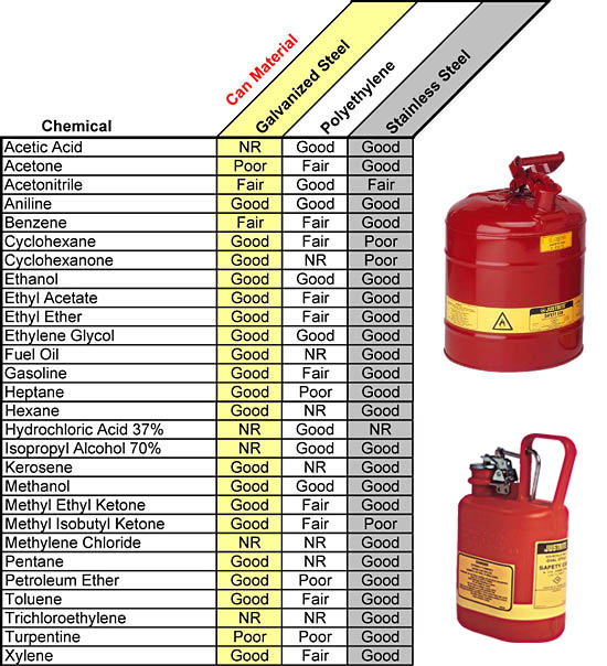 Safety Can Chemical Compatibility Chart