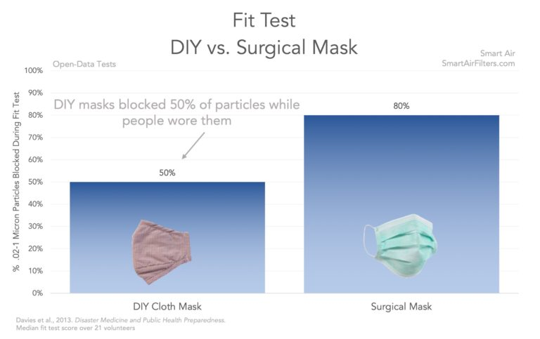 DIY vs Surgical