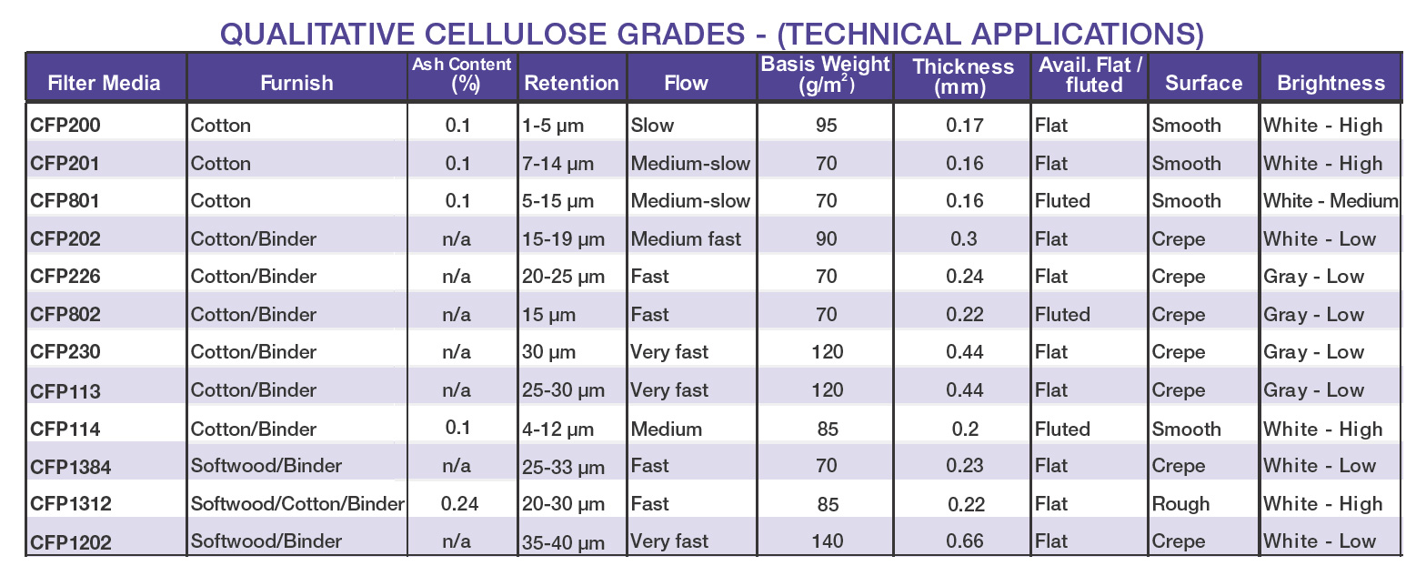qualitative-cellulose-grades-chart-technical-applications.jpg